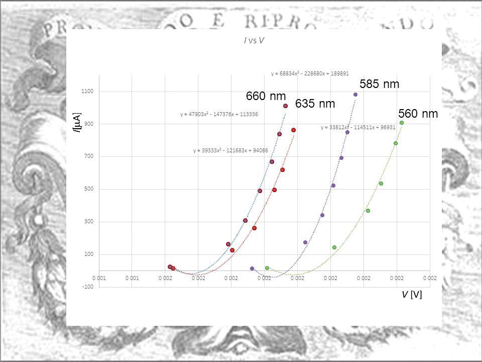 660 nm 635 nm 585 nm 560 nm