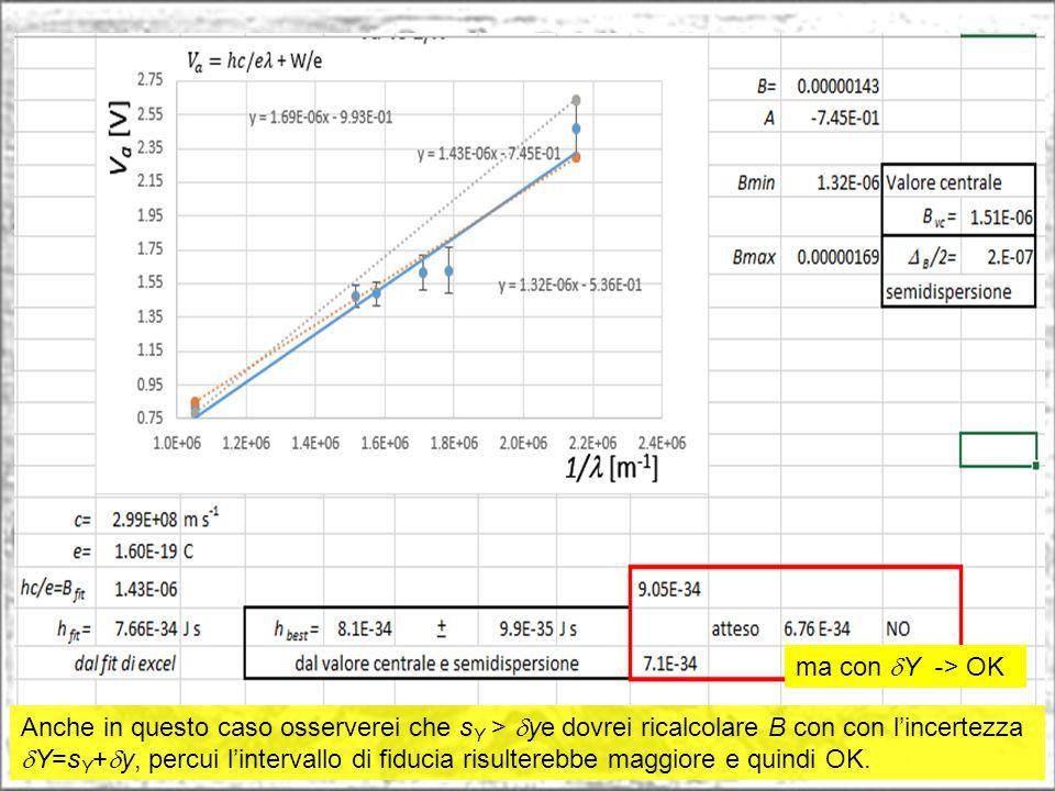 Anche in questo caso osserverei che s Y >  ye dovrei ricalcolare B con con l'incertezza  Y=s Y +  y, percui l'intervallo di fiducia risulterebbe ma
