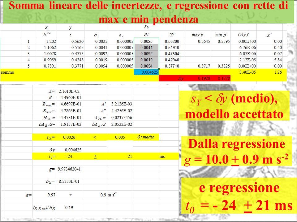 Somma lineare delle incertezze, e regressione con rette di max e min pendenza Dalla regressione g = 10.0 + 0.9 m s -2 e regressione t 0 = - 24 + 21 ms