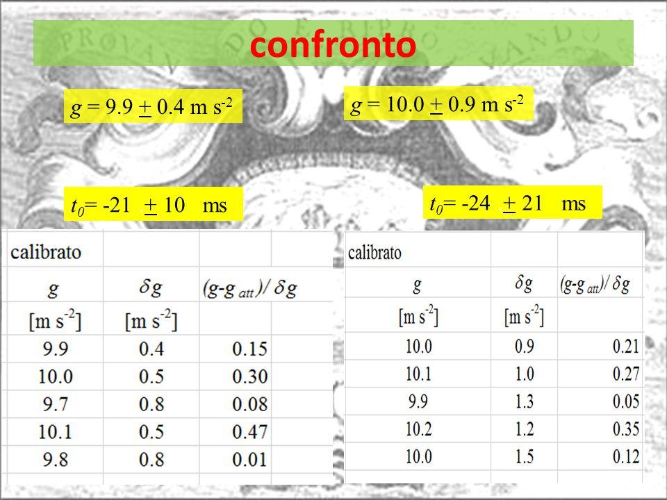 confronto t 0 = -21.+ 10 ms t 0 = -24.+ 21 ms g = 9.9 + 0.4 m s -2 g = 10.0 + 0.9 m s -2