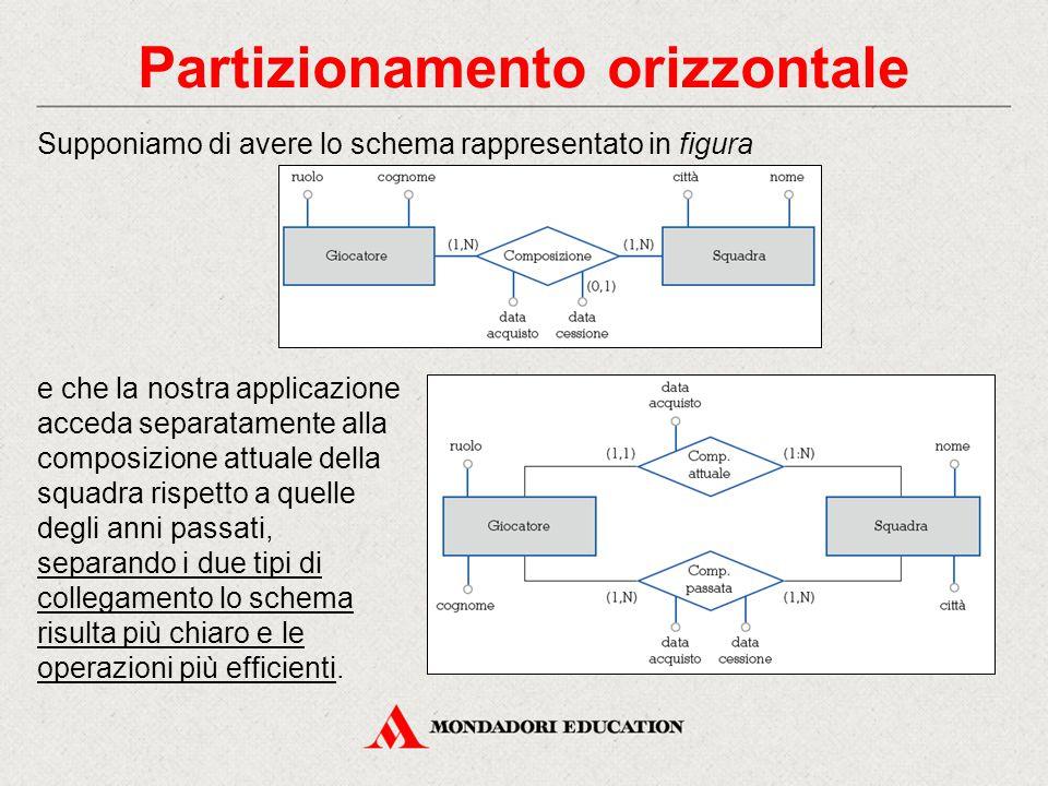 Partizionamento orizzontale Supponiamo di avere lo schema rappresentato in figura e che la nostra applicazione acceda separatamente alla composizione