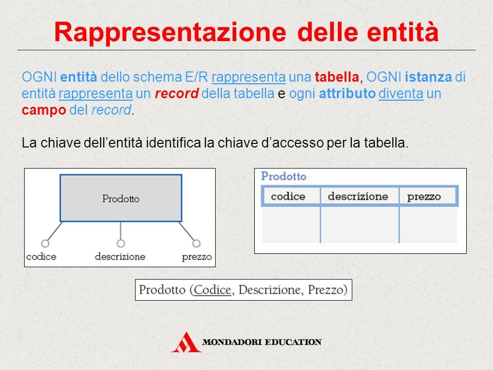 Rappresentazione delle entità OGNI entità dello schema E/R rappresenta una tabella, OGNI istanza di entità rappresenta un record della tabella e ogni attributo diventa un campo del record.