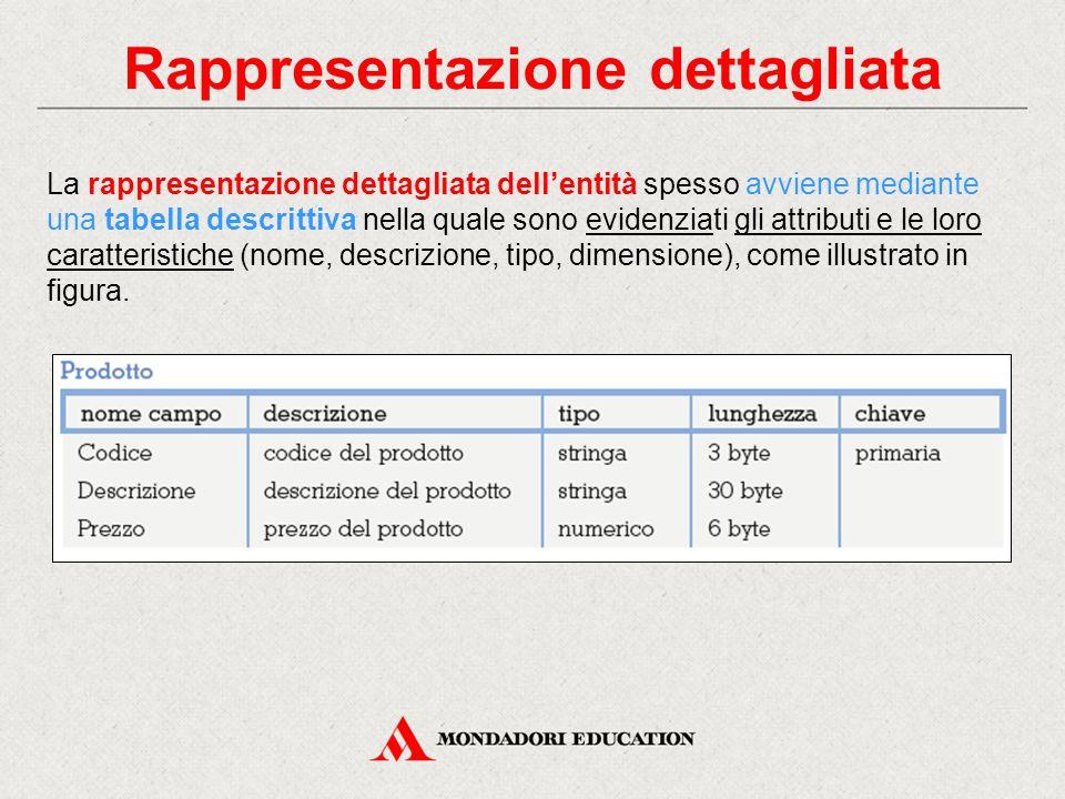 Rappresentazione dettagliata La rappresentazione dettagliata dell'entità spesso avviene mediante una tabella descrittiva nella quale sono evidenziati gli attributi e le loro caratteristiche (nome, descrizione, tipo, dimensione), come illustrato in figura.