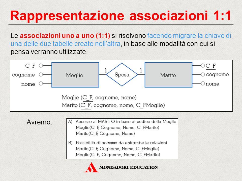 Rappresentazione associazioni 1:1 Le associazioni uno a uno (1:1) si risolvono facendo migrare la chiave di una delle due tabelle create nell'altra, in base alle modalità con cui si pensa verranno utilizzate.
