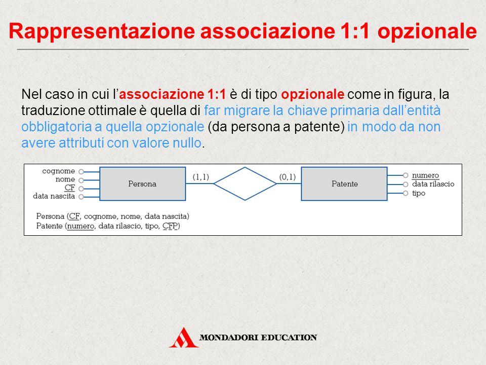 Rappresentazione associazione 1:1 opzionale Nel caso in cui l'associazione 1:1 è di tipo opzionale come in figura, la traduzione ottimale è quella di far migrare la chiave primaria dall'entità obbligatoria a quella opzionale (da persona a patente) in modo da non avere attributi con valore nullo.