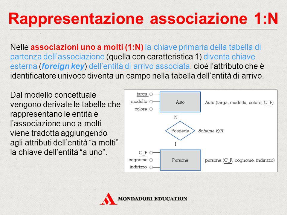 Rappresentazione associazione 1:N Nelle associazioni uno a molti (1:N) la chiave primaria della tabella di partenza dell'associazione (quella con cara