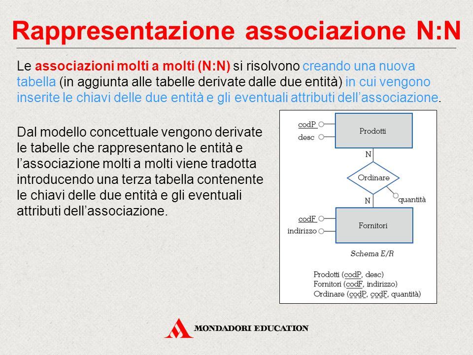 Rappresentazione associazione N:N Le associazioni molti a molti (N:N) si risolvono creando una nuova tabella (in aggiunta alle tabelle derivate dalle