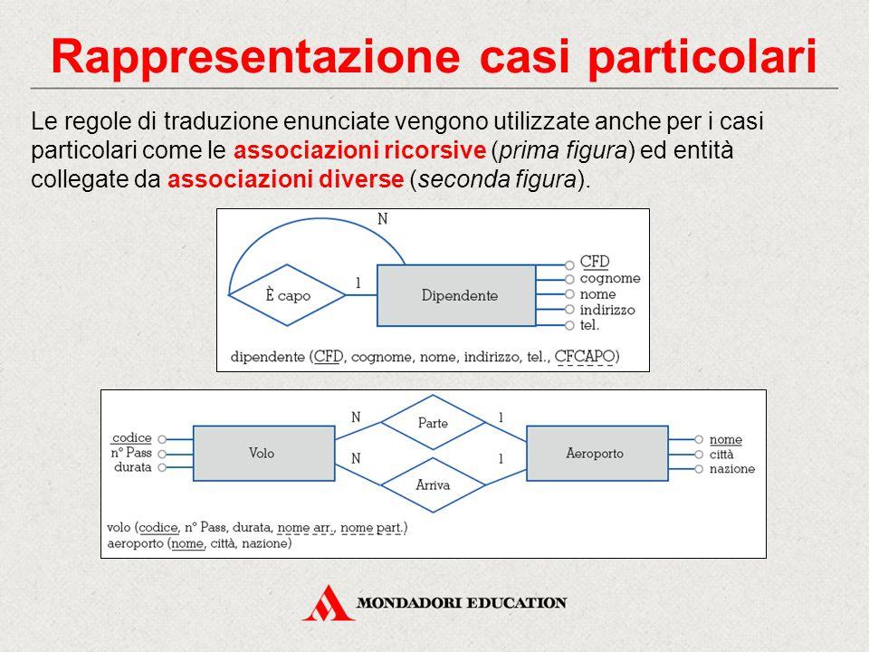 Rappresentazione casi particolari Le regole di traduzione enunciate vengono utilizzate anche per i casi particolari come le associazioni ricorsive (prima figura) ed entità collegate da associazioni diverse (seconda figura).