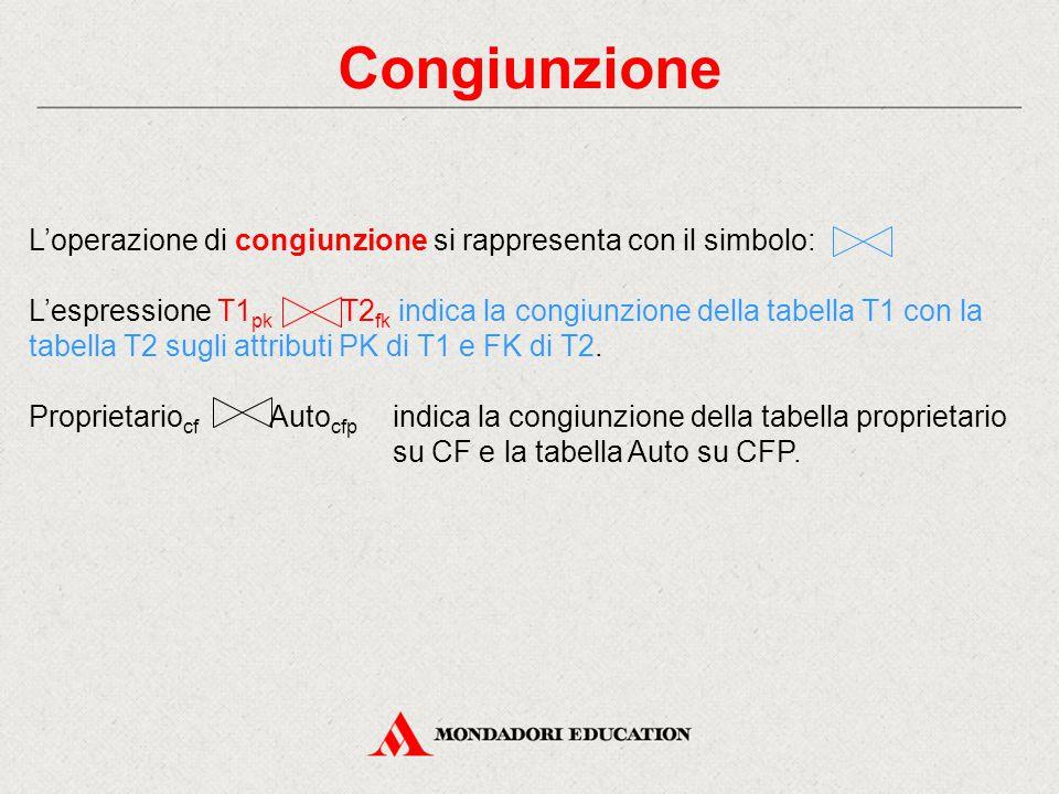 Congiunzione L'operazione di congiunzione si rappresenta con il simbolo: L'espressione T1 pk T2 fk indica la congiunzione della tabella T1 con la tabella T2 sugli attributi PK di T1 e FK di T2.