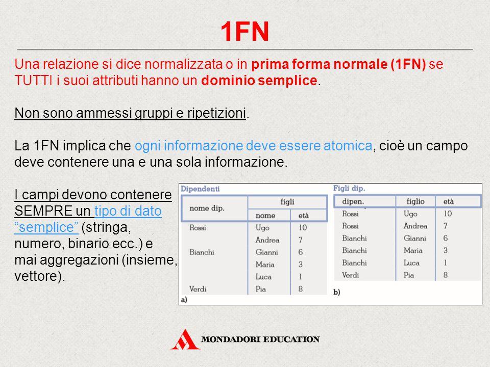 1FN Una relazione si dice normalizzata o in prima forma normale (1FN) se TUTTI i suoi attributi hanno un dominio semplice. Non sono ammessi gruppi e r