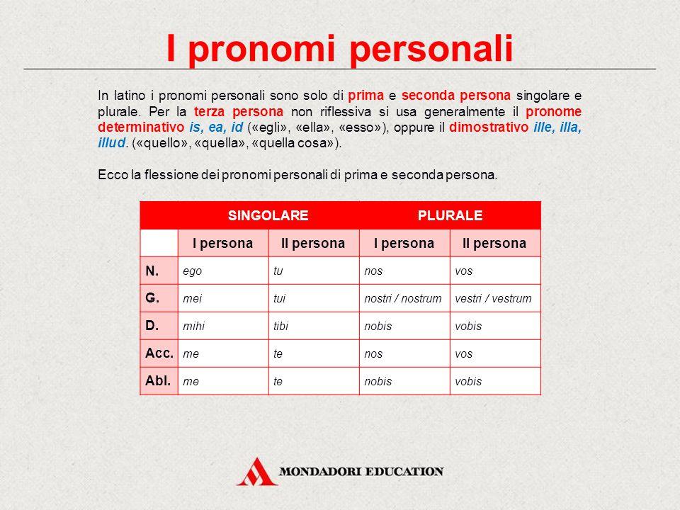 In italiano Il pronome è una parte del discorso variabile che sostituisce un sostantivo o un qualsiasi altro termine usato in funzione di sostantivo.