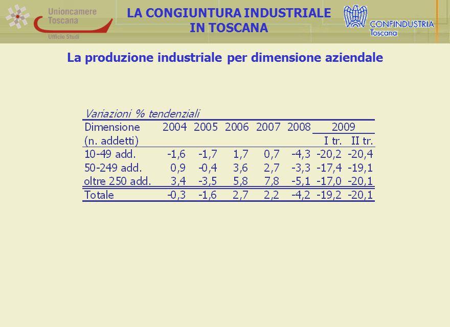 La produzione industriale per dimensione aziendale LA CONGIUNTURA INDUSTRIALE IN TOSCANA