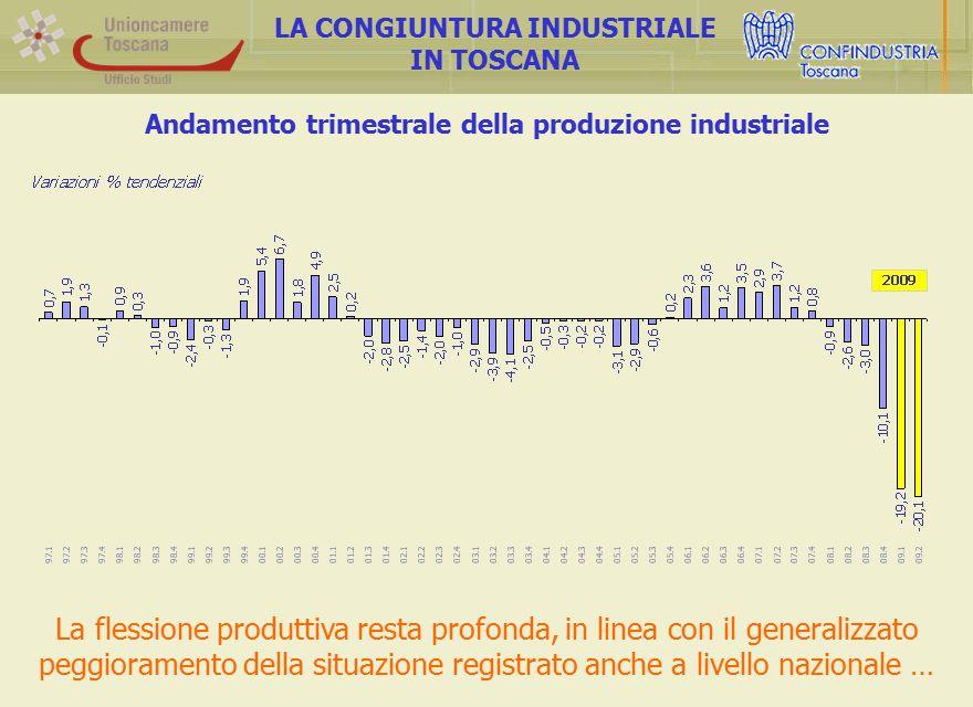 Andamento trimestrale della produzione industriale LA CONGIUNTURA INDUSTRIALE IN TOSCANA La flessione produttiva resta profonda, in linea con il generalizzato peggioramento della situazione registrato anche a livello nazionale …