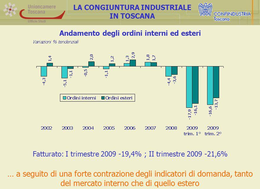 Andamento degli ordini interni ed esteri LA CONGIUNTURA INDUSTRIALE IN TOSCANA Fatturato: I trimestre 2009 -19,4% ; II trimestre 2009 -21,6% … a seguito di una forte contrazione degli indicatori di domanda, tanto del mercato interno che di quello estero