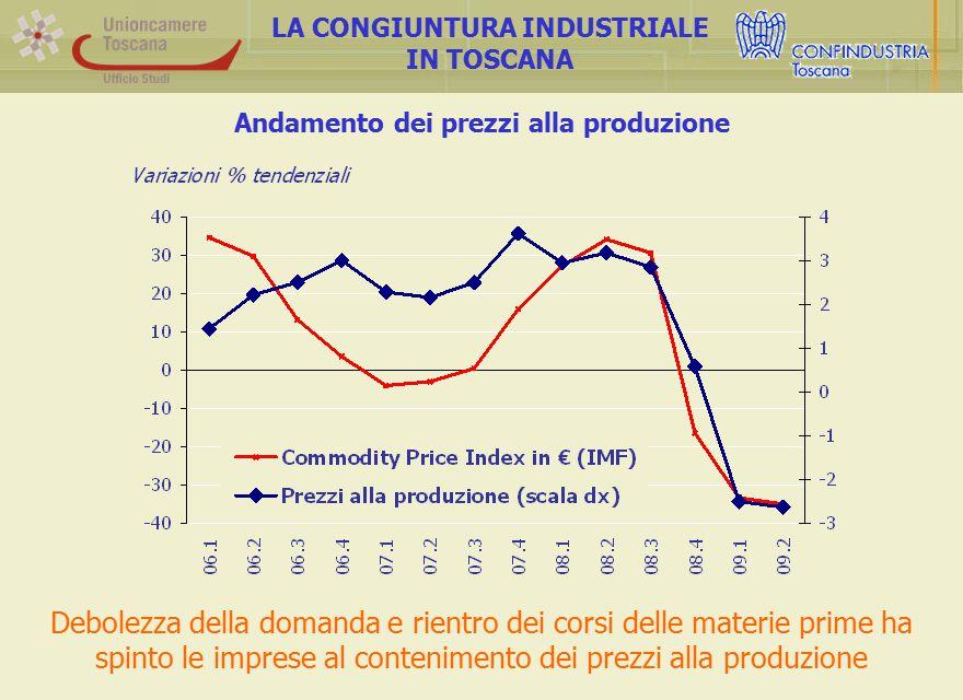 Andamento dei prezzi alla produzione LA CONGIUNTURA INDUSTRIALE IN TOSCANA Debolezza della domanda e rientro dei corsi delle materie prime ha spinto le imprese al contenimento dei prezzi alla produzione