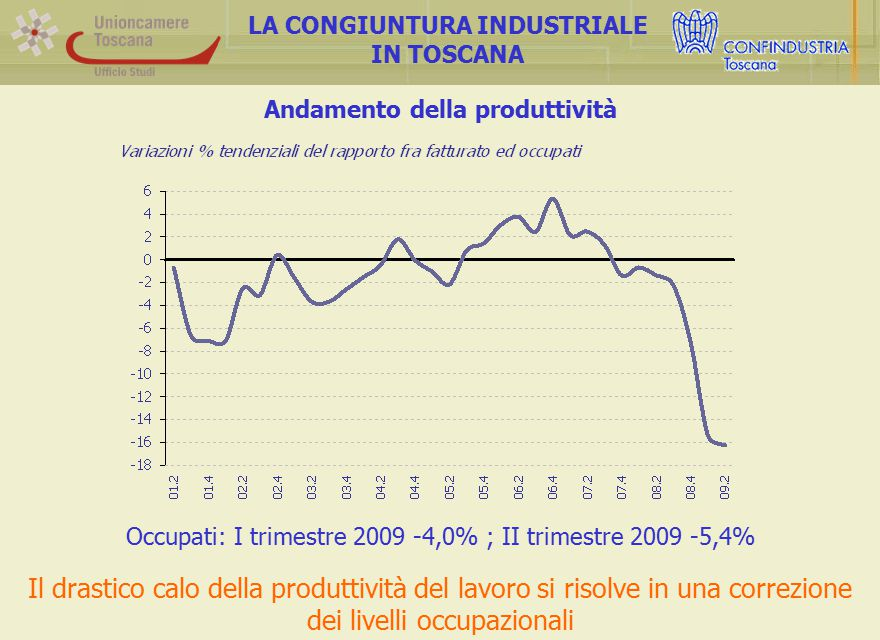 Andamento della produttività LA CONGIUNTURA INDUSTRIALE IN TOSCANA Il drastico calo della produttività del lavoro si risolve in una correzione dei livelli occupazionali Occupati: I trimestre 2009 -4,0% ; II trimestre 2009 -5,4%