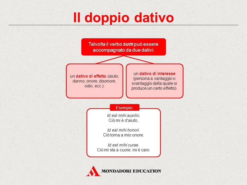 Il dativo retto da aggettivi Reggono il dativo aggettivi (o participi predicativi) che indicano: utilità o danno: utilis, inutilis, perniciosus, ecc.