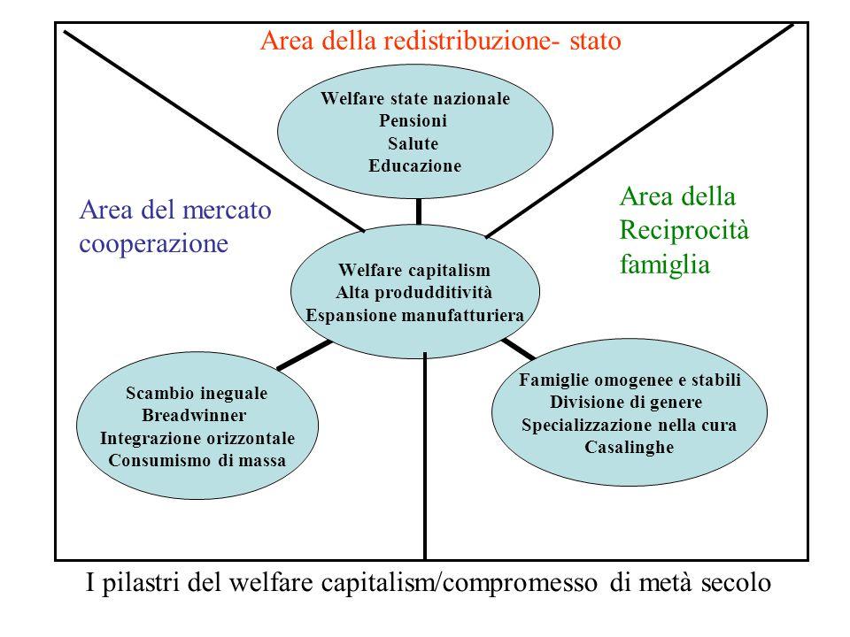 Area della redistribuzione Stato Area del mercato cooperazione Area della reciprocità famiglia Crisi fiscale e di legittimazione del welfare state e della regolazione nazionale.