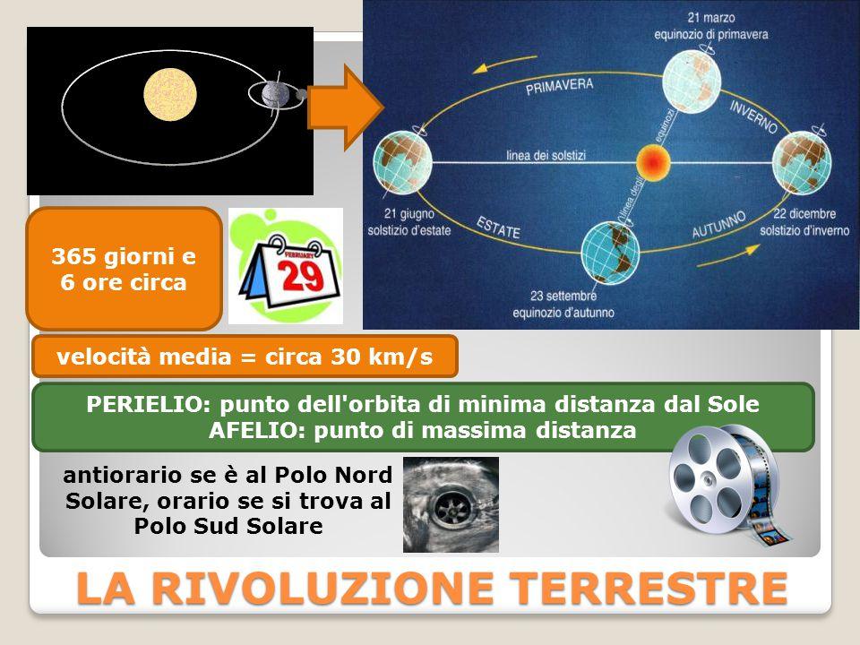 LA RIVOLUZIONE TERRESTRE 365 giorni e 6 ore circa PERIELIO: punto dell orbita di minima distanza dal Sole AFELIO: punto di massima distanza velocità media = circa 30 km/s antiorario se è al Polo Nord Solare, orario se si trova al Polo Sud Solare