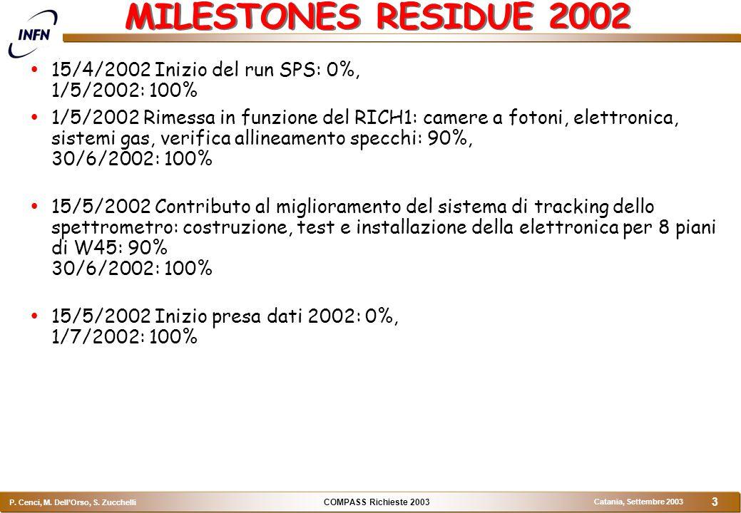 COMPASS Richieste 2003 P. Cenci, M. Dell'Orso, S.