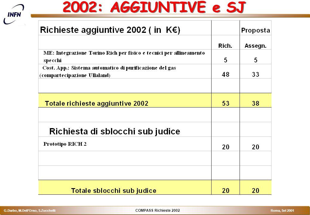 COMPASS Richieste 2002 G.Darbo, M.Dell'Orso, S.Zucchelli Roma, Set 2001 2002: AGGIUNTIVE e SJ