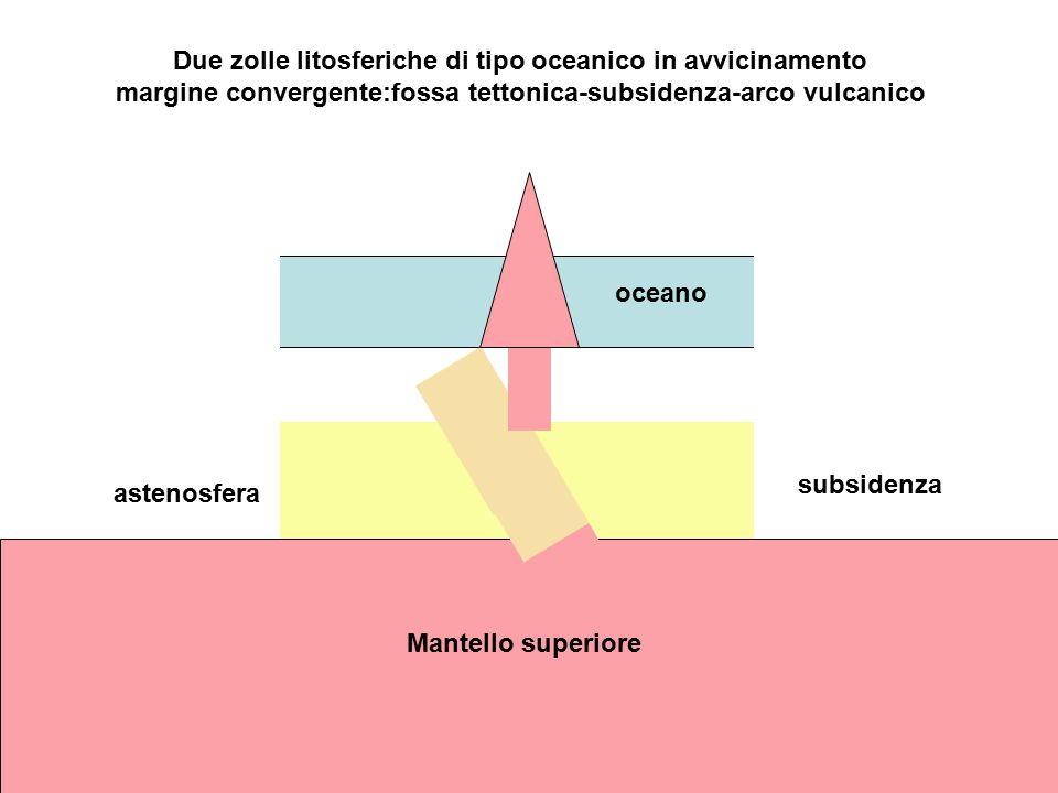 oceano astenosfera Mantello superiore Due zolle litosferiche di tipo oceanico e continentale in avvicinamento margine convergente:fossa tettonica-subsidenza-orogenesi parziale fusione rocce-risalita magma-vulcanesimo oceano astenosfera subsidenza Montagne da sedimentivulcani