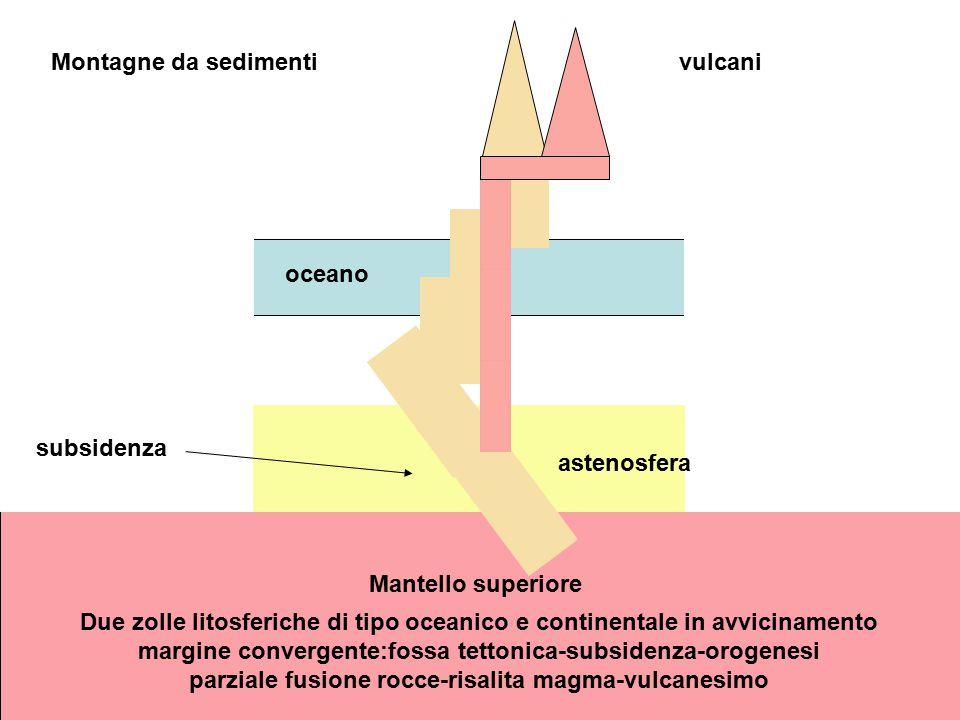 oceano astenosfera Mantello superiore Due zolle litosferiche di tipo oceanico e continentale in avvicinamento margine convergente:fossa tettonica-subs