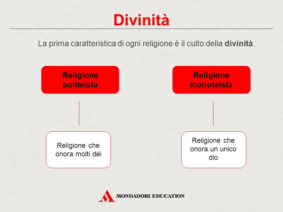 La prima caratteristica di ogni religione è il culto della divinità. Divinità Religione politeista Religione monoteista Religione che onora molti déi