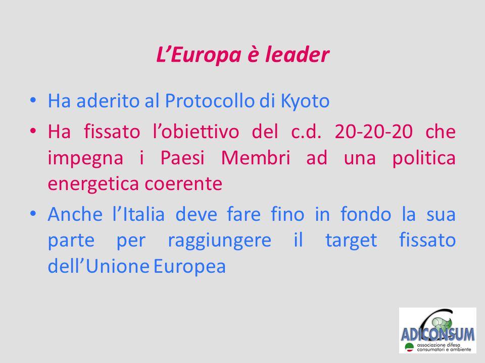 L'Europa è leader Ha aderito al Protocollo di Kyoto Ha fissato l'obiettivo del c.d.