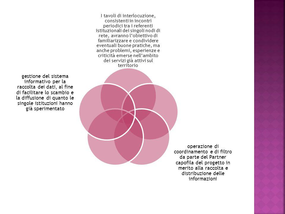 I tavoli di interlocuzione, consistenti in incontri periodici tra i referenti istituzionali dei singoli nodi di rete, avranno l'obiettivo di familiarizzare e condividere eventuali buone pratiche, ma anche problemi, esperienze e criticità emerse nell'ambito dei servizi già attivi sul territorio operazione di coordinamento e di filtro da parte del Partner capofila del progetto in merito alla raccolta e distribuzione delle informazioni gestione del sistema informativo per la raccolta dei dati, al fine di facilitare lo scambio e la diffusione di quanto le singole istituzioni hanno già sperimentato