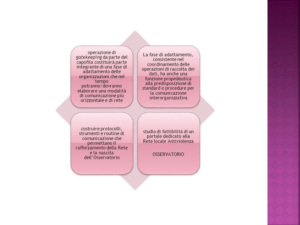 operazione di gatekeeping da parte del capofila costituirà parte integrante di una fase di adattamento delle organizzazioni che nel tempo potranno/dovranno elaborare una modalità di comunicazione più orizzontale e di rete La fase di adattamento, consistente nel coordinamento delle operazioni di raccolta dei dati, ha anche una funzione propedeutica alla predisposizione di standard e procedure per la comunicazione interorganizzativa costruire protocolli, strumenti e routine di comunicazione che permettano il rafforzamento della Rete e la nascita dell'Osservatorio studio di fattibilità di un portale dedicato alla Rete locale Antiviolenza OSSERVATORIO