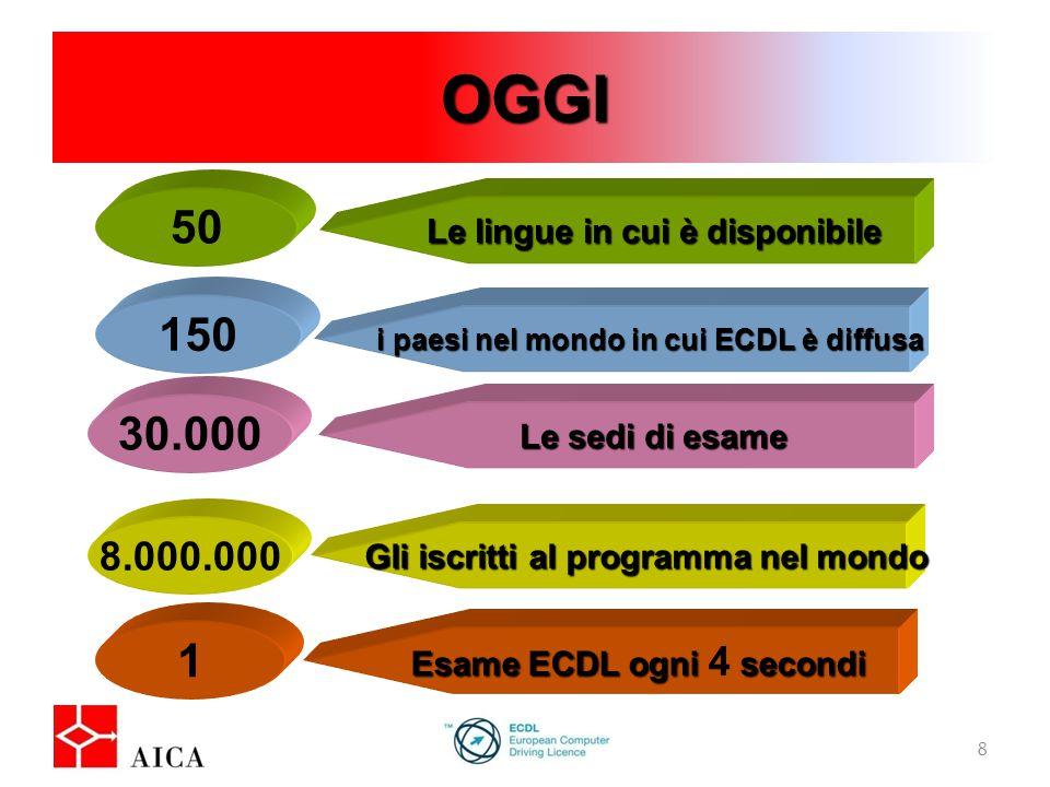 OGGI 8 i paesi nel mondo in cui ECDL è diffusa 150 Le lingue in cui è disponibile 50 Le sedi di esame 30.000 Gli iscritti al programma nel mondo 8.000.000 Esame ECDL ogni secondi Esame ECDL ogni 4 secondi 1