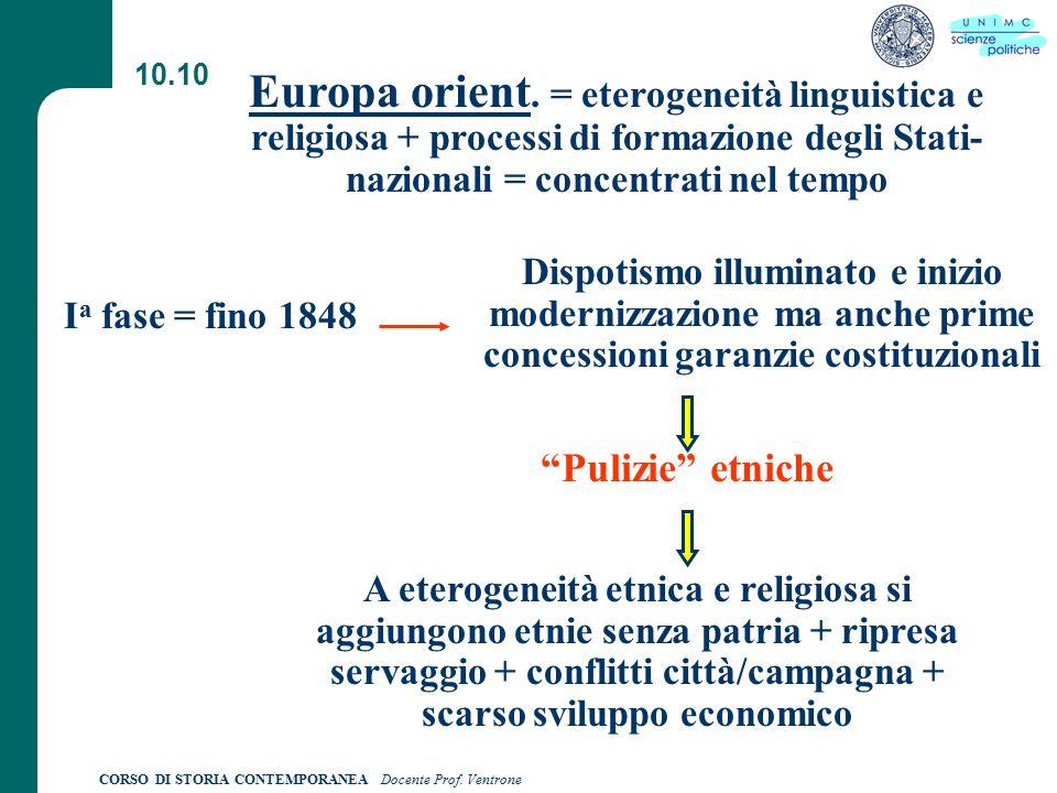 CORSO DI STORIA CONTEMPORANEA Docente Prof. Ventrone 10.10 Europa orient.