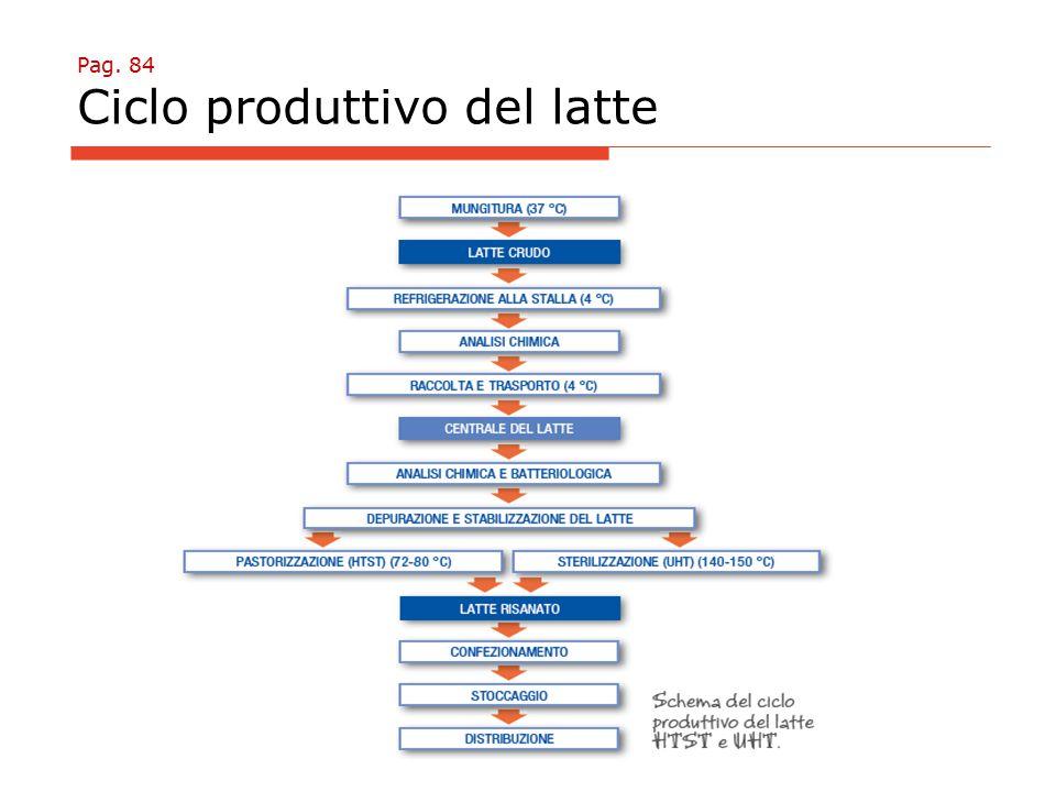 Pag. 84 Ciclo produttivo del latte