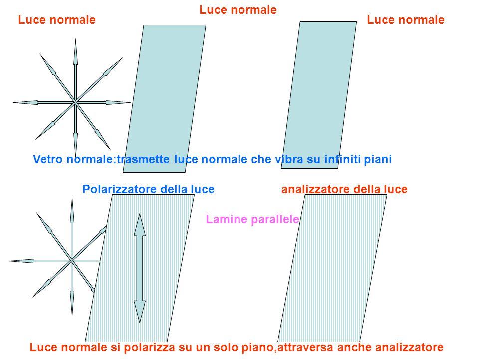 Vetro normale:trasmette luce normale che vibra su infiniti piani Luce normale Luce normale si polarizza su un solo piano,attraversa anche analizzatore