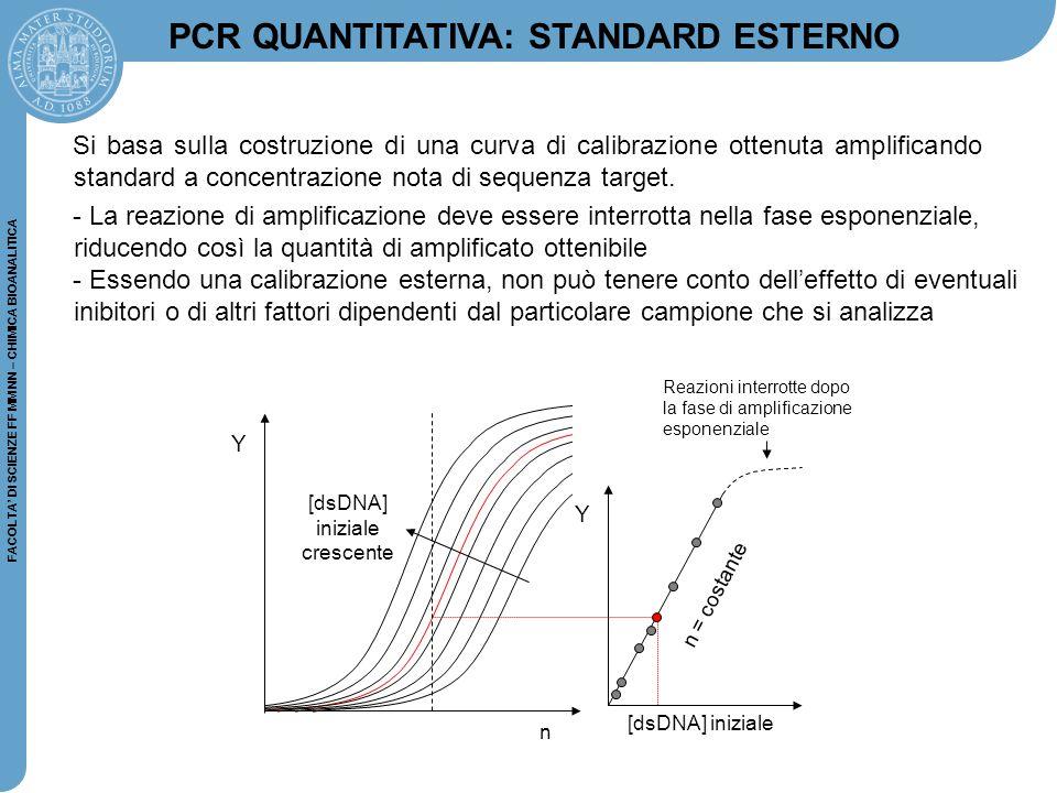 FACOLTA' DI SCIENZE FF MM NN – CHIMICA BIOANALITICA Si basa sulla costruzione di una curva di calibrazione ottenuta amplificando standard a concentraz