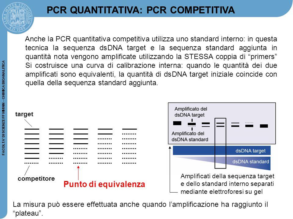 FACOLTA' DI SCIENZE FF MM NN – CHIMICA BIOANALITICA Anche la PCR quantitativa competitiva utilizza uno standard interno: in questa tecnica la sequenza