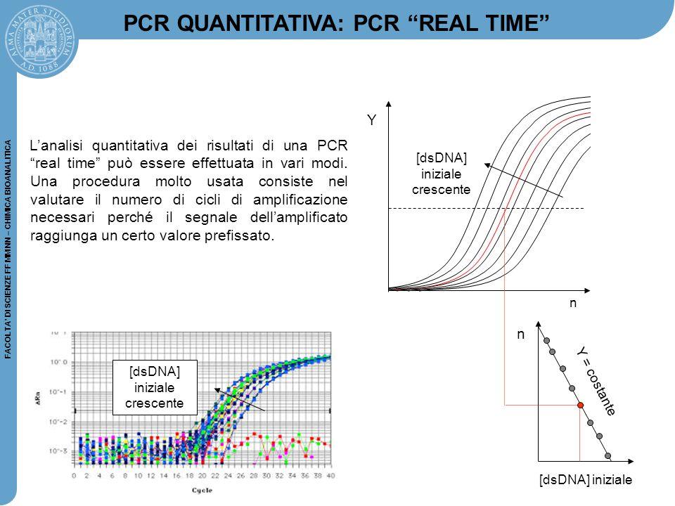 FACOLTA' DI SCIENZE FF MM NN – CHIMICA BIOANALITICA n Y n [dsDNA] iniziale [dsDNA] iniziale crescente L'analisi quantitativa dei risultati di una PCR