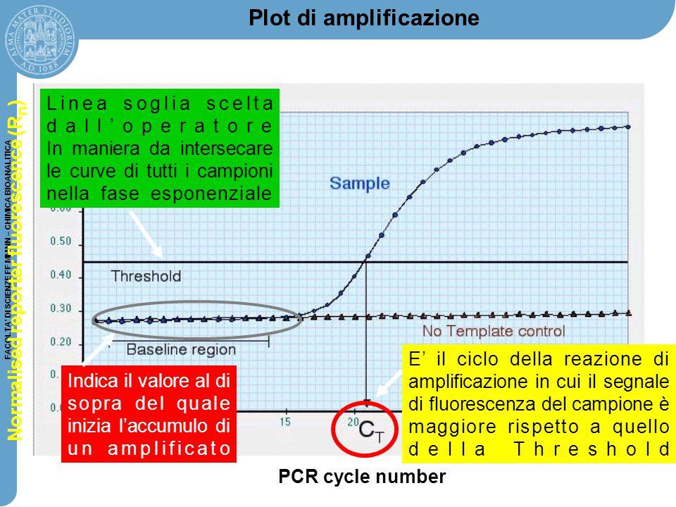 FACOLTA' DI SCIENZE FF MM NN – CHIMICA BIOANALITICA Plot di amplificazione PCR cycle number Normalised reporter fluorescence (R n ) E' il ciclo della
