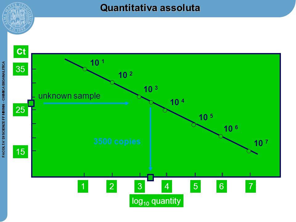 FACOLTA' DI SCIENZE FF MM NN – CHIMICA BIOANALITICA Quantitativa assoluta 10 7 10 6 10 5 10 4 10 3 10 2 10 1 15 234567 log 10 quantity Ct unknown samp