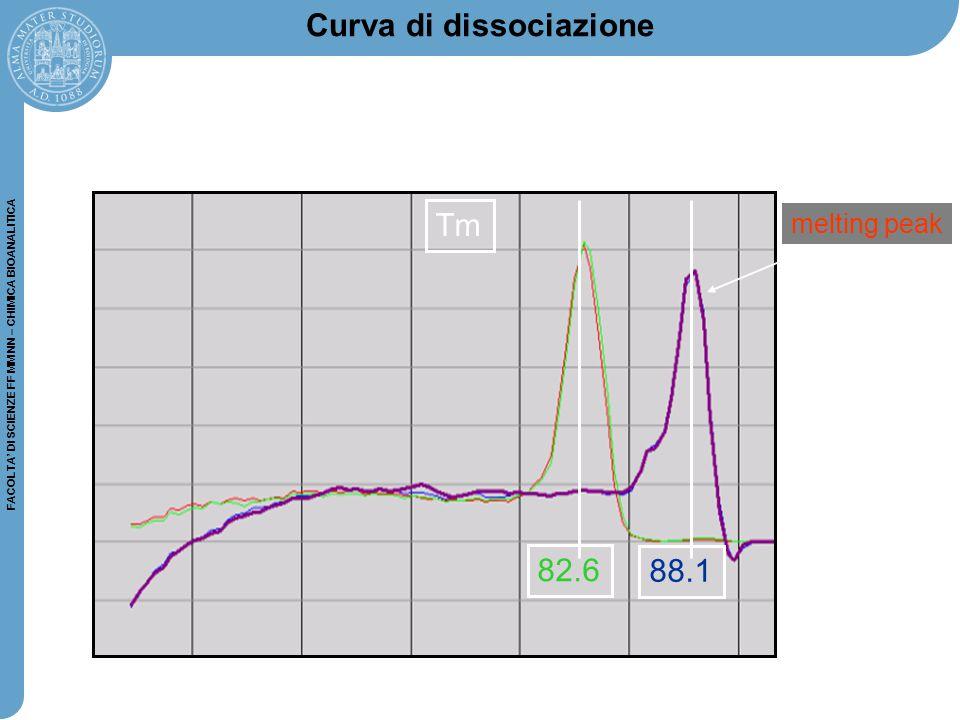 FACOLTA' DI SCIENZE FF MM NN – CHIMICA BIOANALITICA Tm 82.6 88.1 melting peak Curva di dissociazione