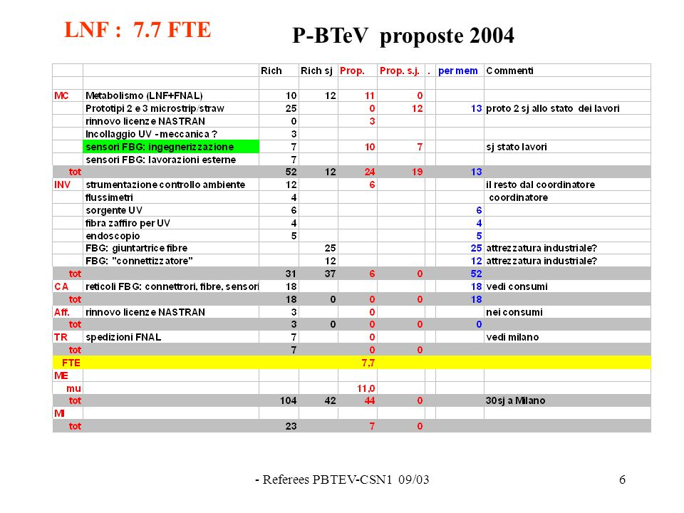 - Referees PBTEV-CSN1 09/036 LNF : 7.7 FTE P-BTeV proposte 2004