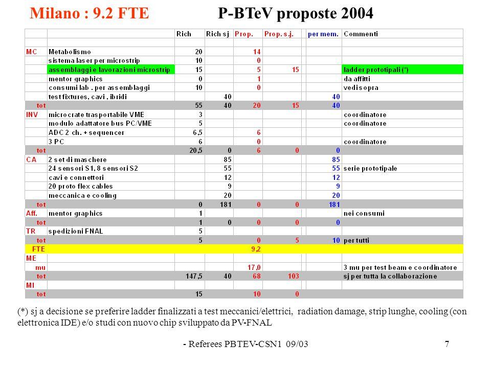 - Referees PBTEV-CSN1 09/037 Milano : 9.2 FTEP-BTeV proposte 2004 (*) sj a decisione se preferire ladder finalizzati a test meccanici/elettrici, radiation damage, strip lunghe, cooling (con elettronica IDE) e/o studi con nuovo chip sviluppato da PV-FNAL