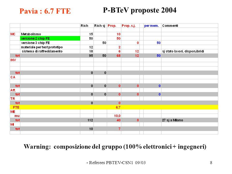 - Referees PBTEV-CSN1 09/038 Pavia : 6.7 FTE P-BTeV proposte 2004 Warning: composizione del gruppo (100% elettronici + ingegneri)