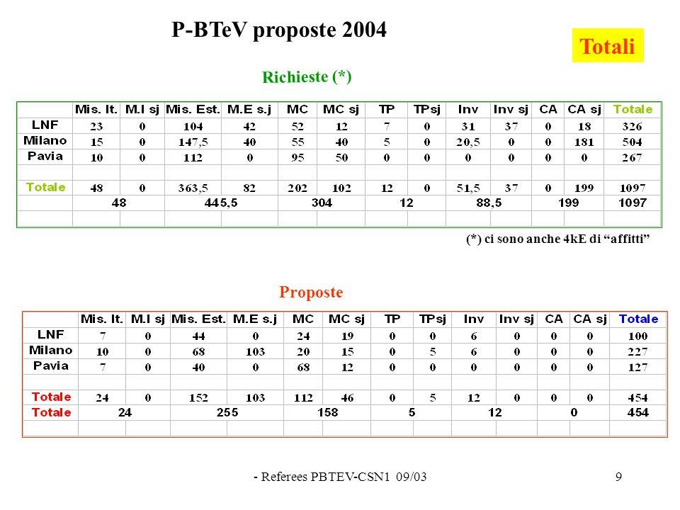 """- Referees PBTEV-CSN1 09/039 Richieste (*) Proposte Totali P-BTeV proposte 2004 (*) ci sono anche 4kE di """"affitti"""""""