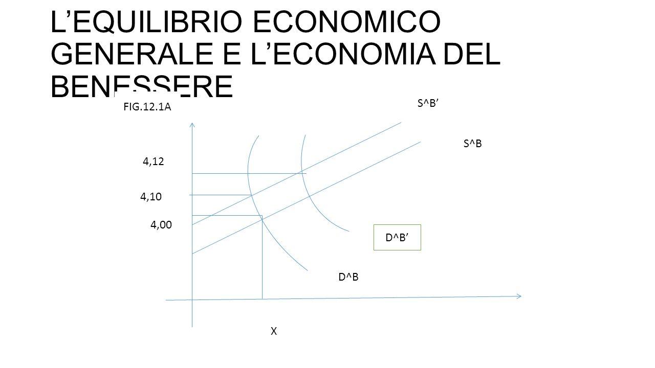 L'EQUILIBRIO ECONOMICO GENERALE E L'ECONOMIA DEL BENESSERE S^B' S^B X 4,00 4,10 4,12 D^B D^B' FIG.12.1A