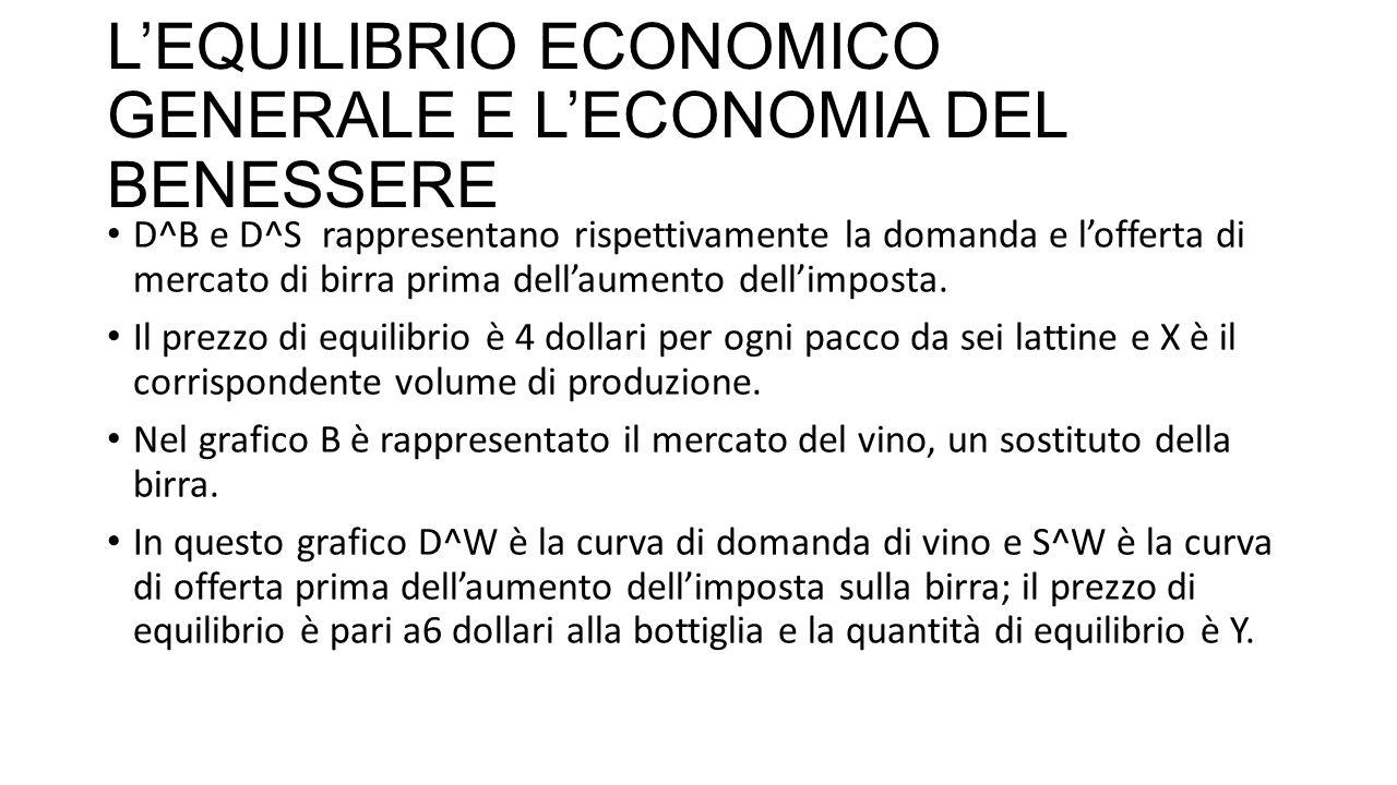 L'EQUILIBRIO ECONOMICO GENERALE E L'ECONOMIA DEL BENESSERE D^B e D^S rappresentano rispettivamente la domanda e l'offerta di mercato di birra prima dell'aumento dell'imposta.