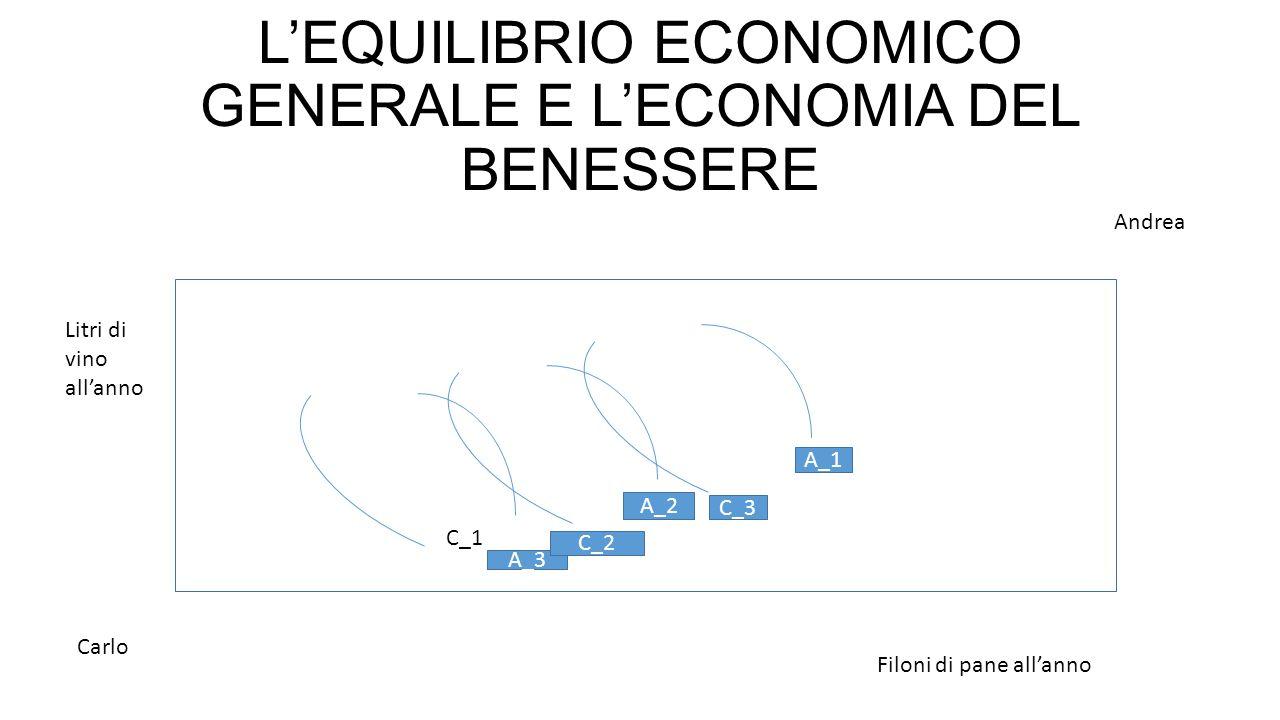 L'EQUILIBRIO ECONOMICO GENERALE E L'ECONOMIA DEL BENESSERE Carlo Andrea Litri di vino all'anno Filoni di pane all'anno C_1 A_3 C_2 A_2 C_3 A_1