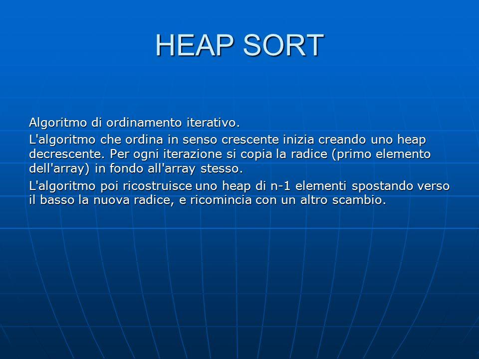 HEAP SORT Algoritmo di ordinamento iterativo.