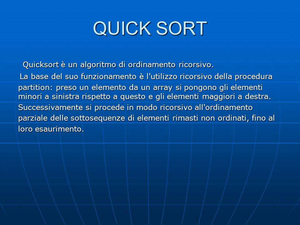 QUICK SORT Quicksort è un algoritmo di ordinamento ricorsivo.
